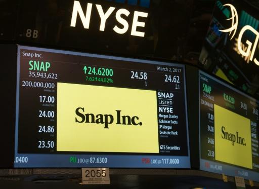 L'action de Snap, la maison mère de la populaire messagerie mobile Snapchat, chutait à Wall Street jeudi après l'annonce de résultats qui ont déçu le marché pour le 2e trimestre.
