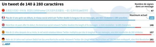 AFP / Vincent LEFAI  Un tweet de 140 à 280 signes