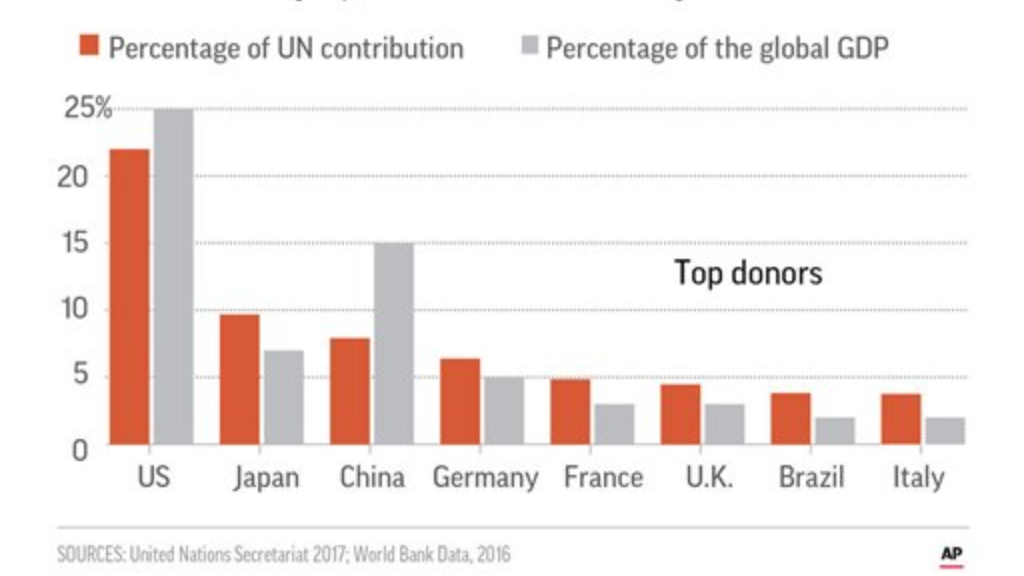 Chart showing how much the top UN donors make and and give.