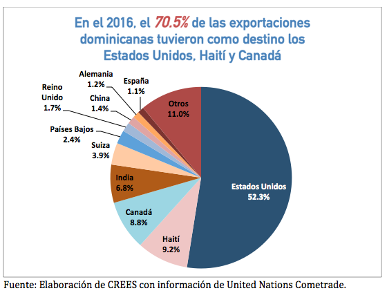 Ce graphique montre les exportations de la République dominicaine selon les pays de destination en 2016.