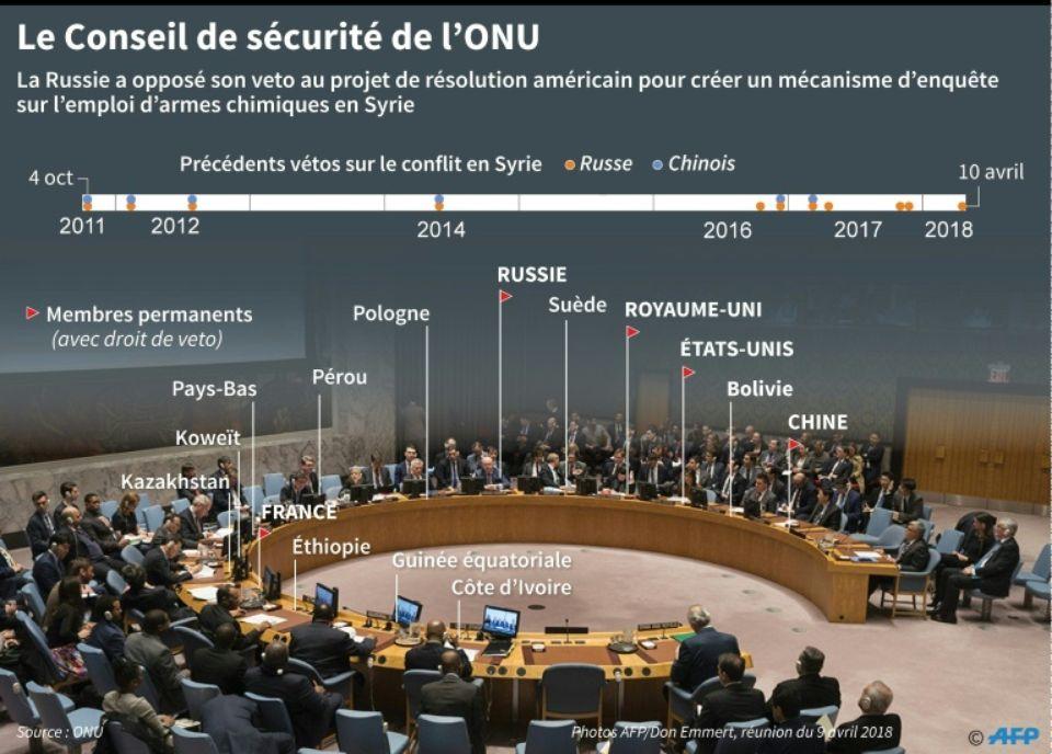 Dans une première réaction, le président Vladimir Poutine a vivement dénoncé les frappes, mais il n'a annoncé aucune mesure particulière de rétorsion, se bornant à demander la convocation d'urgence du Conseil de sécurité de l'ONU.