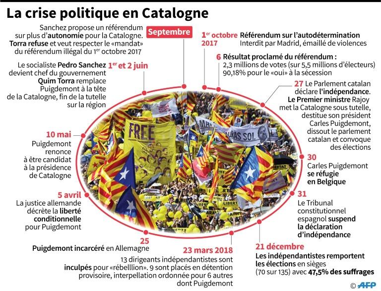 L'ancien président catalan Carles Puigdemont à Bruxelles, le 25 septembre 2018