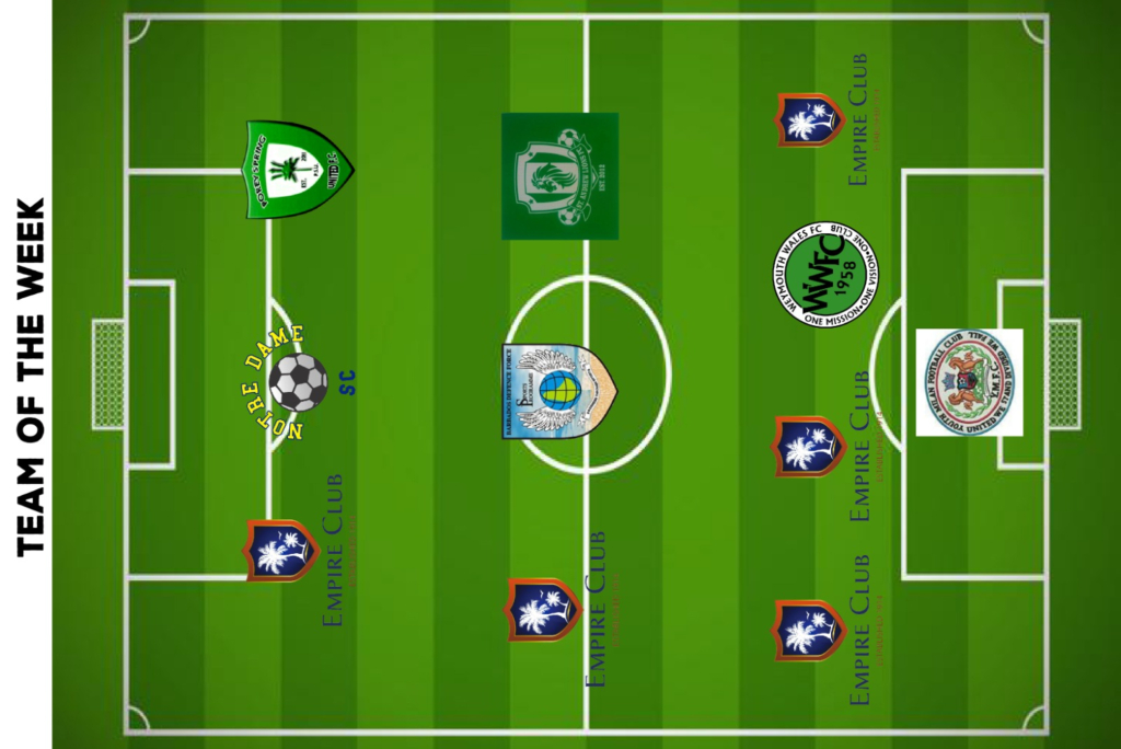 The Team of the Week formation for Week 1 shows the strength of Empire SC.