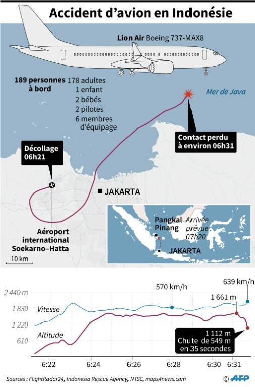 Les membres de l'Agence de sécurité des transports, lors de la présentation d'un rapport d'enquête préliminaire sur le crash du Boeing 737 de Lion Air, le 28 novembre 2018 à Jakarta, en Indonésie