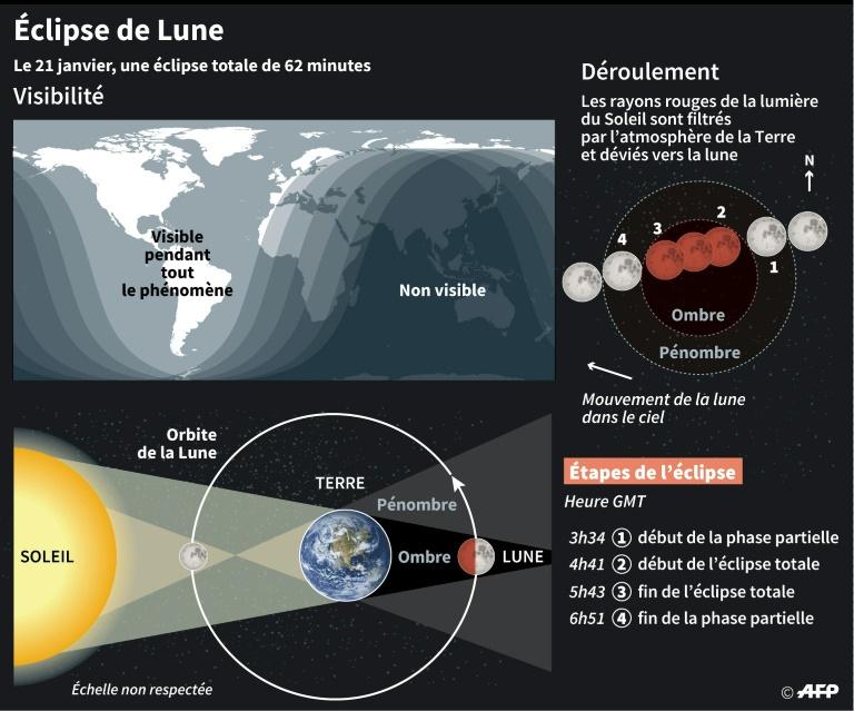 L'éclipse du 20/21 janvier 2019 vue depuis Mexico