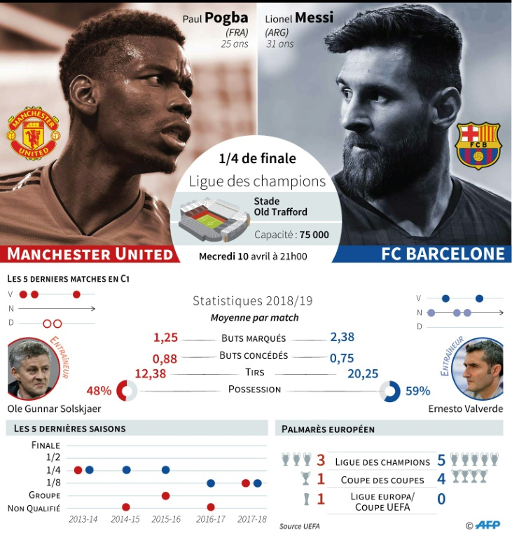 Ligue des champions : Manchester United vs Barcelone
