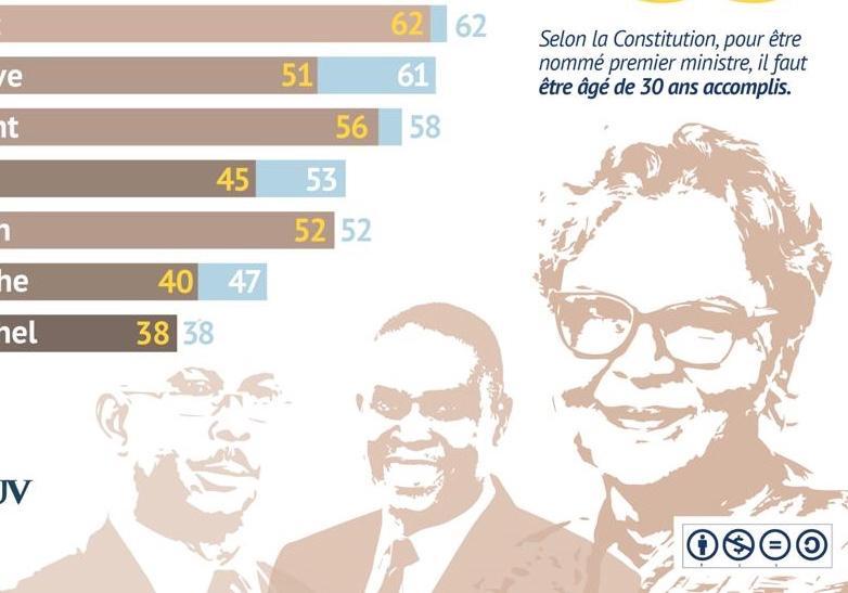 A quel âge, en moyenne, devient-on Premier ministre en Haïti ?