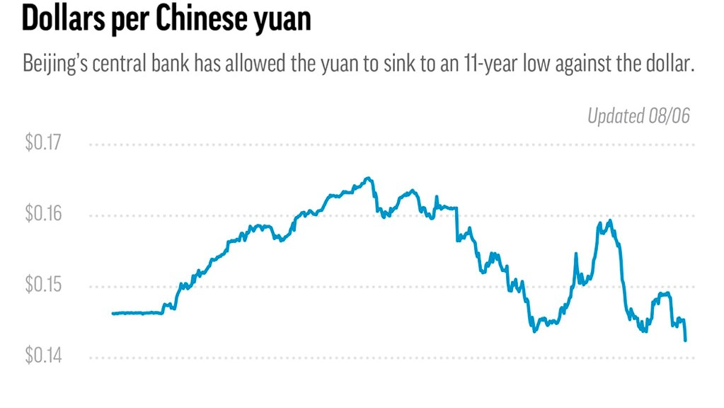 Lashing back against Trump's latest tariff threat, China lets yuan drop to 11-year low, suspends farm purchases.
