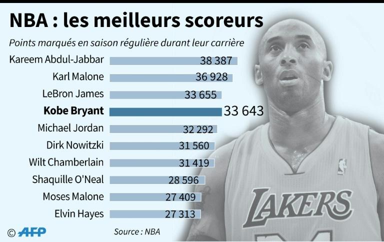 NBA : les meilleurs scoreurs. AFP / Maryam EL HAMOUCHI