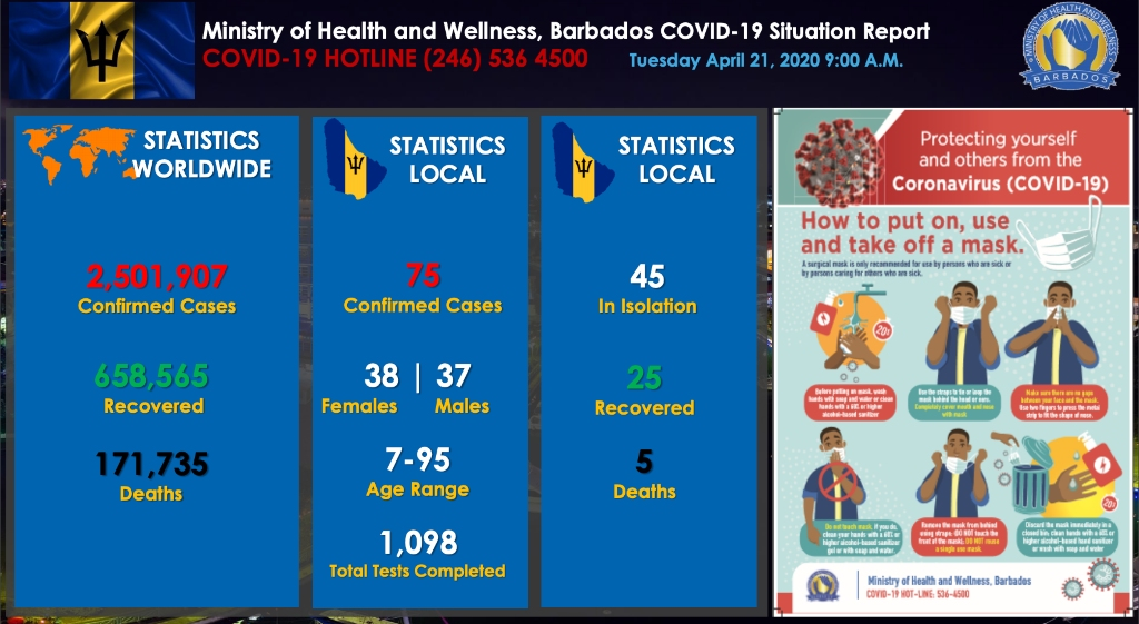 Ministry of Health and Wellness Dashboard for April 21