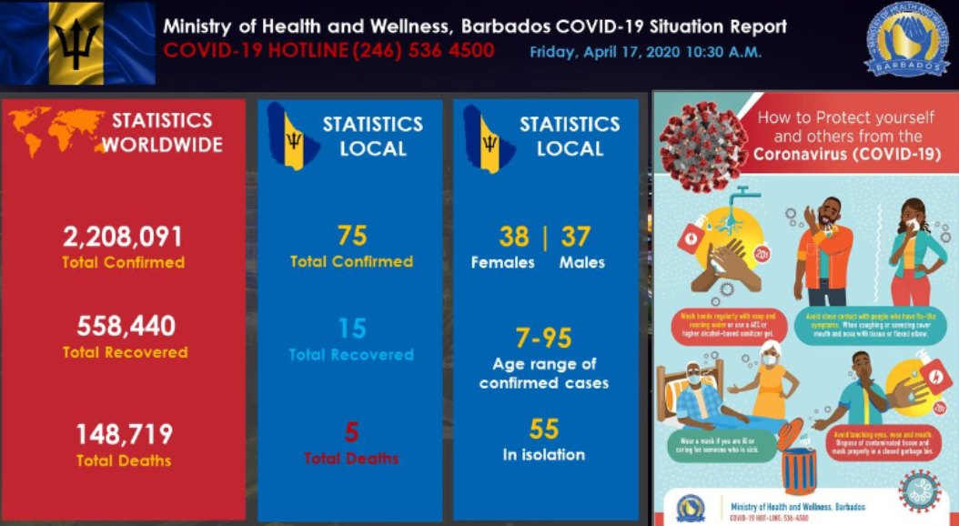 COVID-19 statistics as of April 17