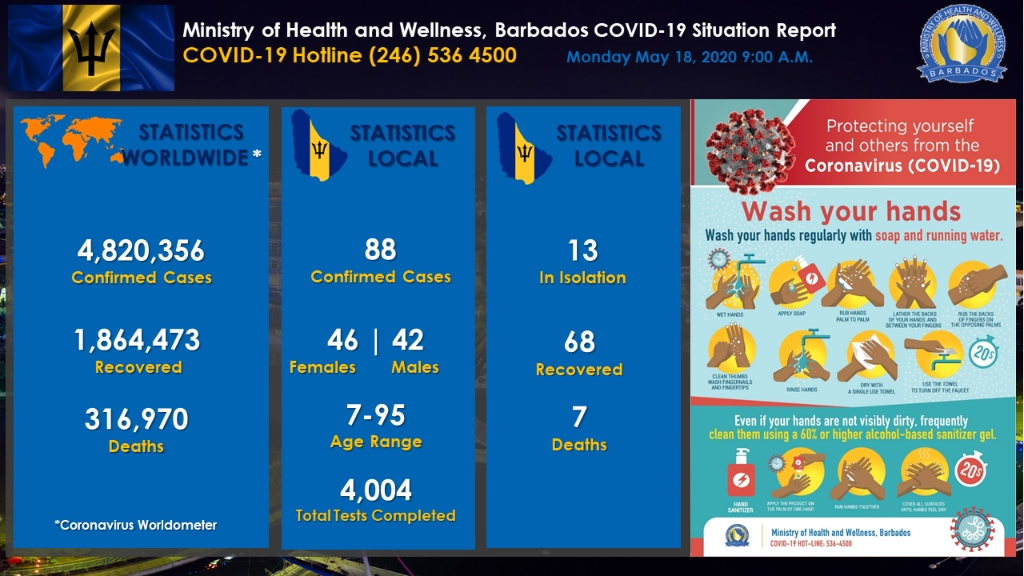 Ministry of Health and Wellness in Barbados released their COVID-19 Update Dashboard for May 18, 2020.