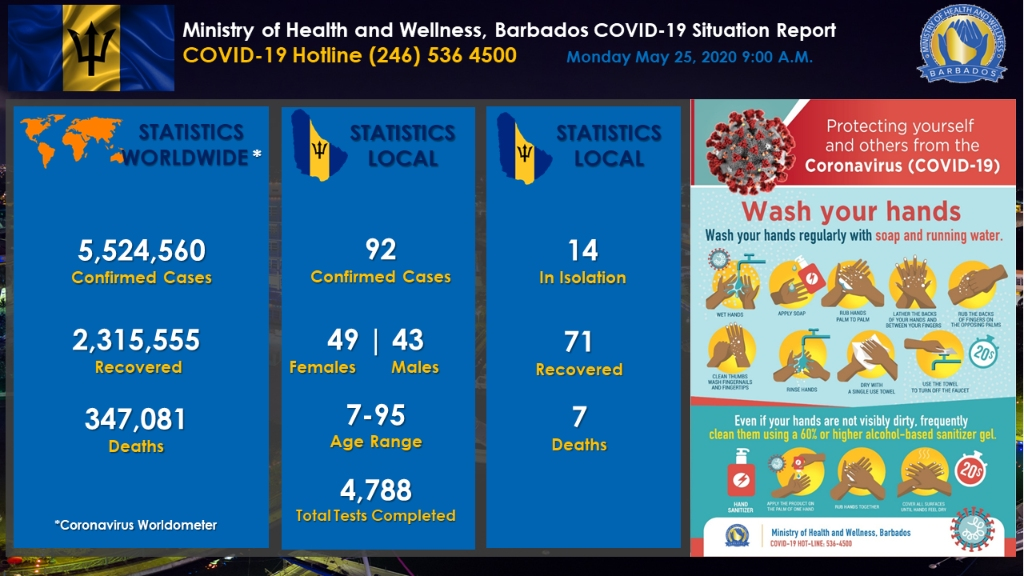 Ministry of Health and Wellness in Barbados' COVID-19 Update Dashboard for May 25, 2020.