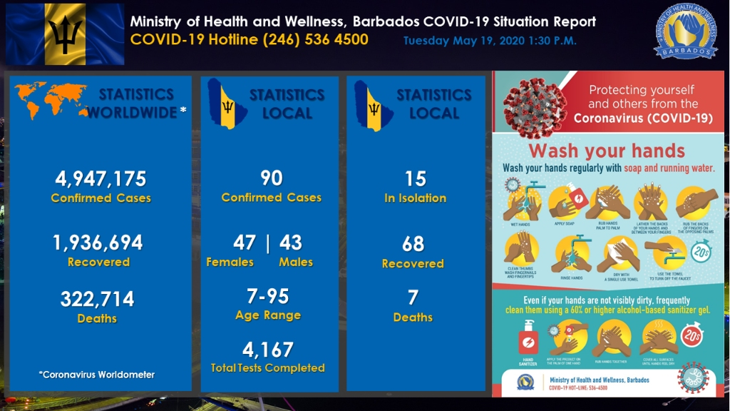 Ministry of Health and Wellness in Barbados' COVID-19 Update Dashboard for May 19, 2020