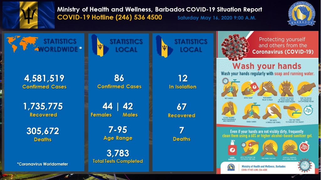 The Ministry of Health and Wellness COVID-19 Update Dashboard for May 16.