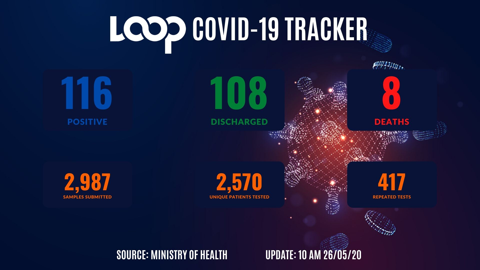No new COVID-19 cases; 57 more unique samples taken in 24 hours