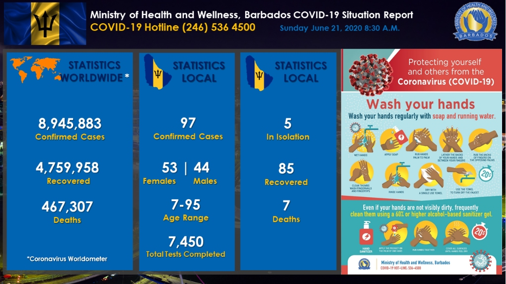 Ministry of Health and Wellness COVID-19 Update dashboard for June 21.