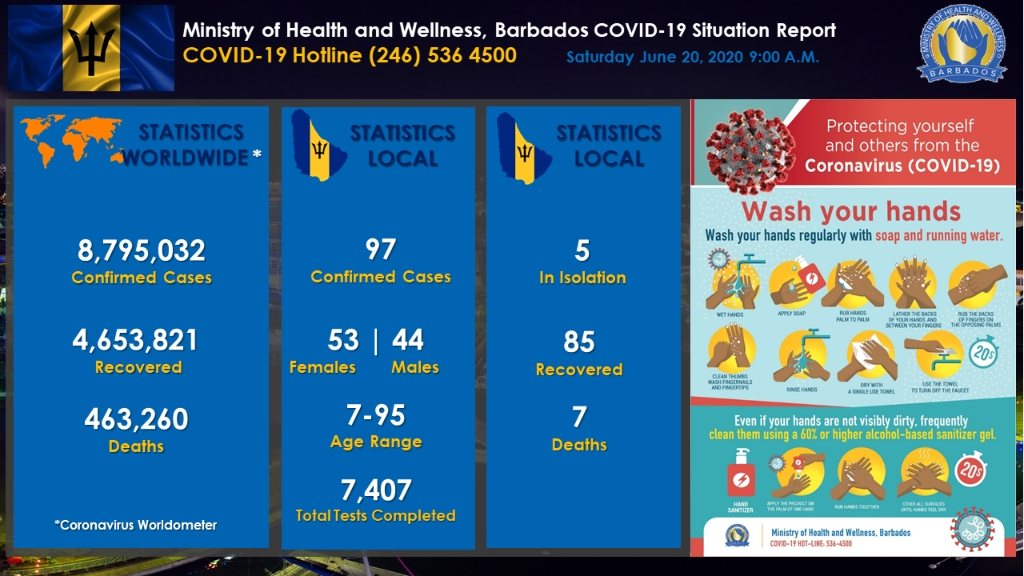 Ministry of Health and Wellness COVID-19 Update dashboard