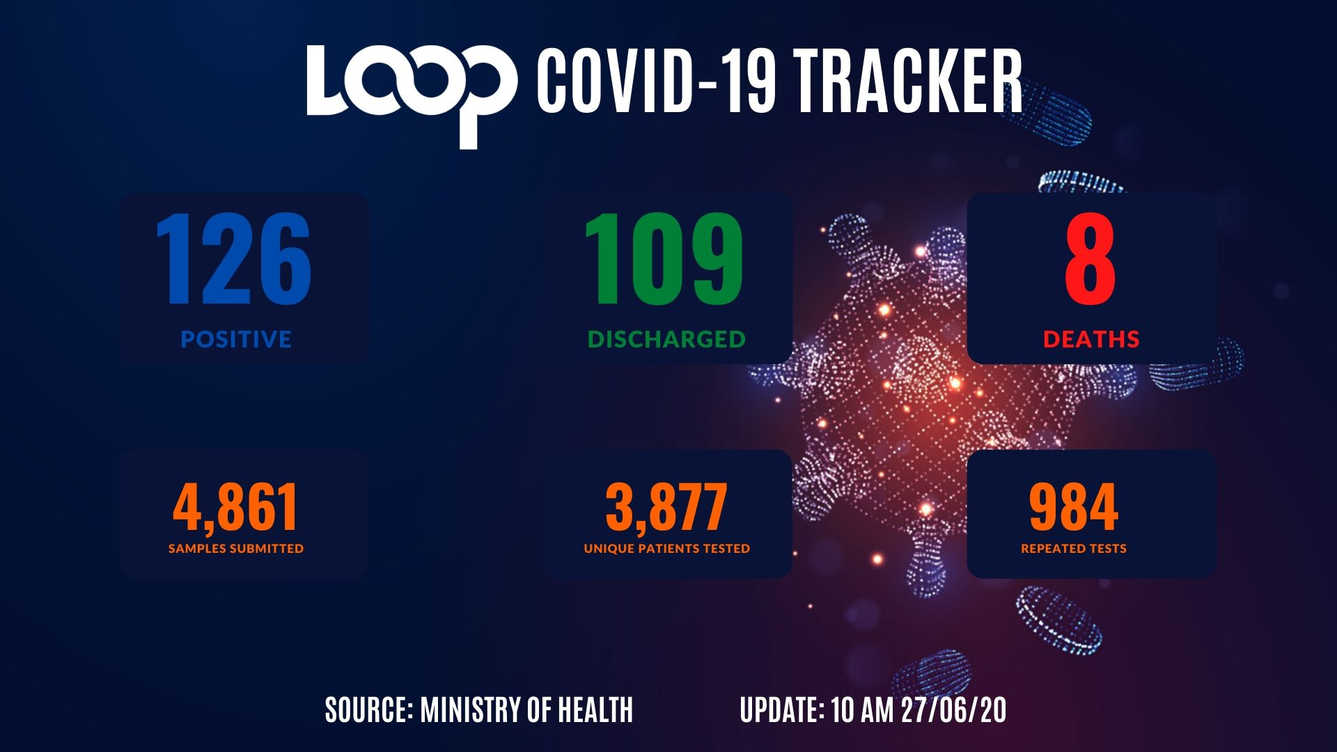 COVID-19 data in Trinidad and Tobago.