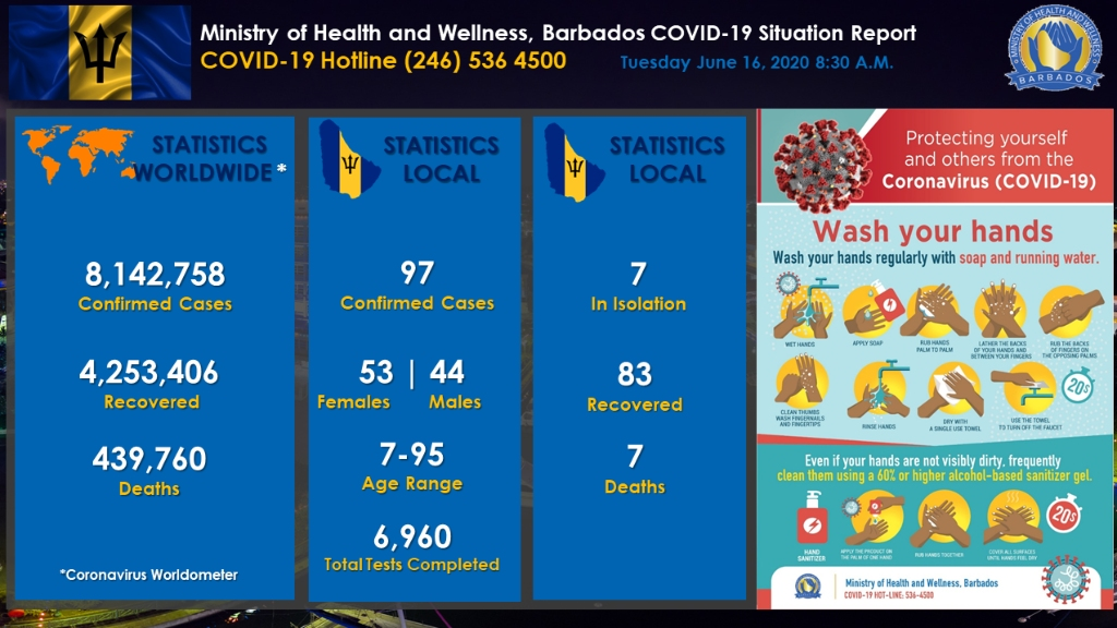 Ministry of Health COVID-19 update dashboard for June 16.
