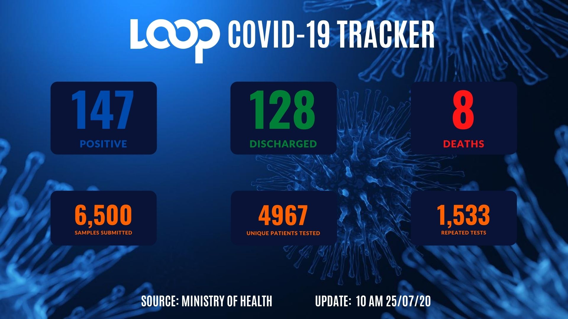 COVID-19: Five new cases recorded, 11 active