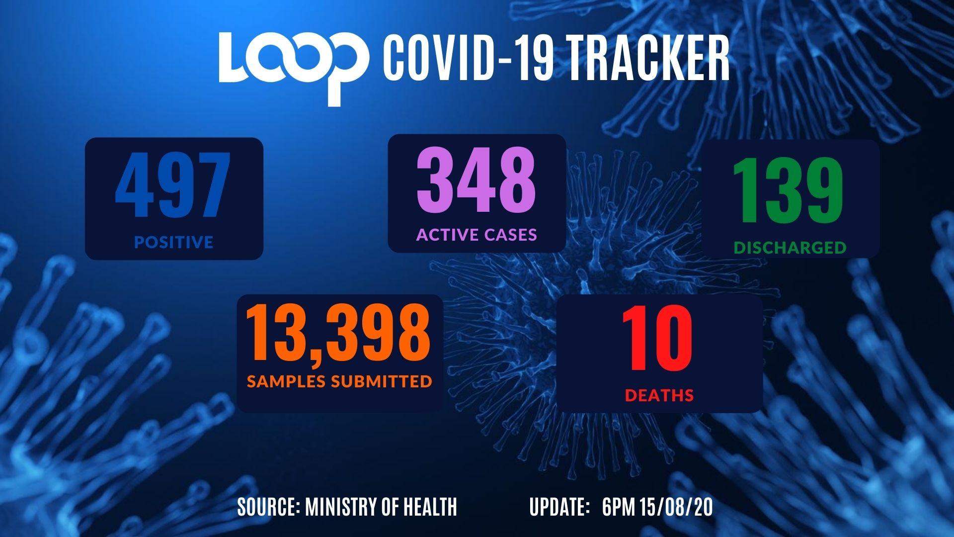 COVID-19 data in T&T
