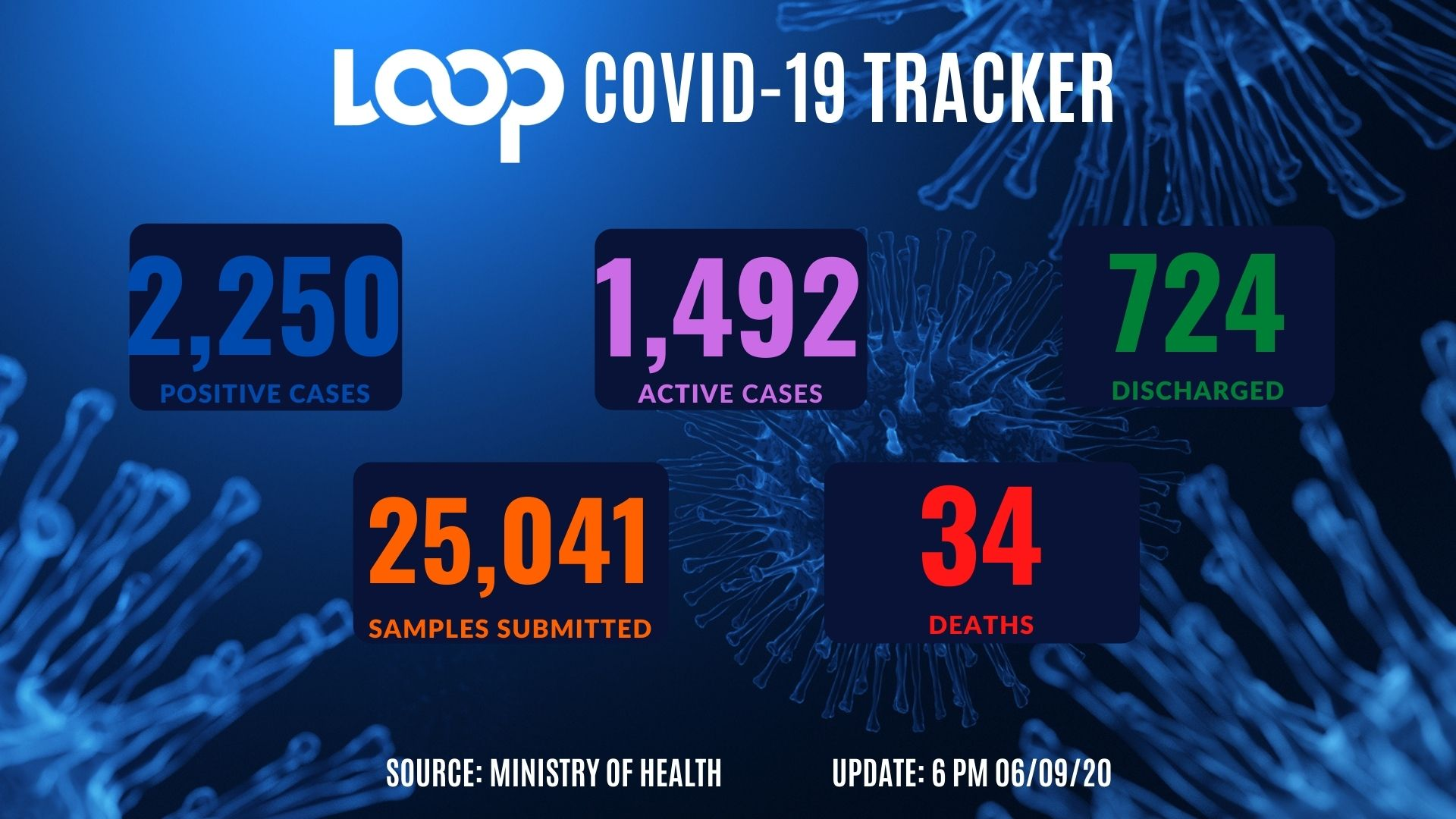 COVID-19 updates: Dallas County reports 247 additional cases Sunday