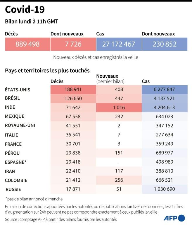 Bilan mondial de la pandémie de nouveau coronavirus, au 7 septembre à 11h00 GMT afp.com -