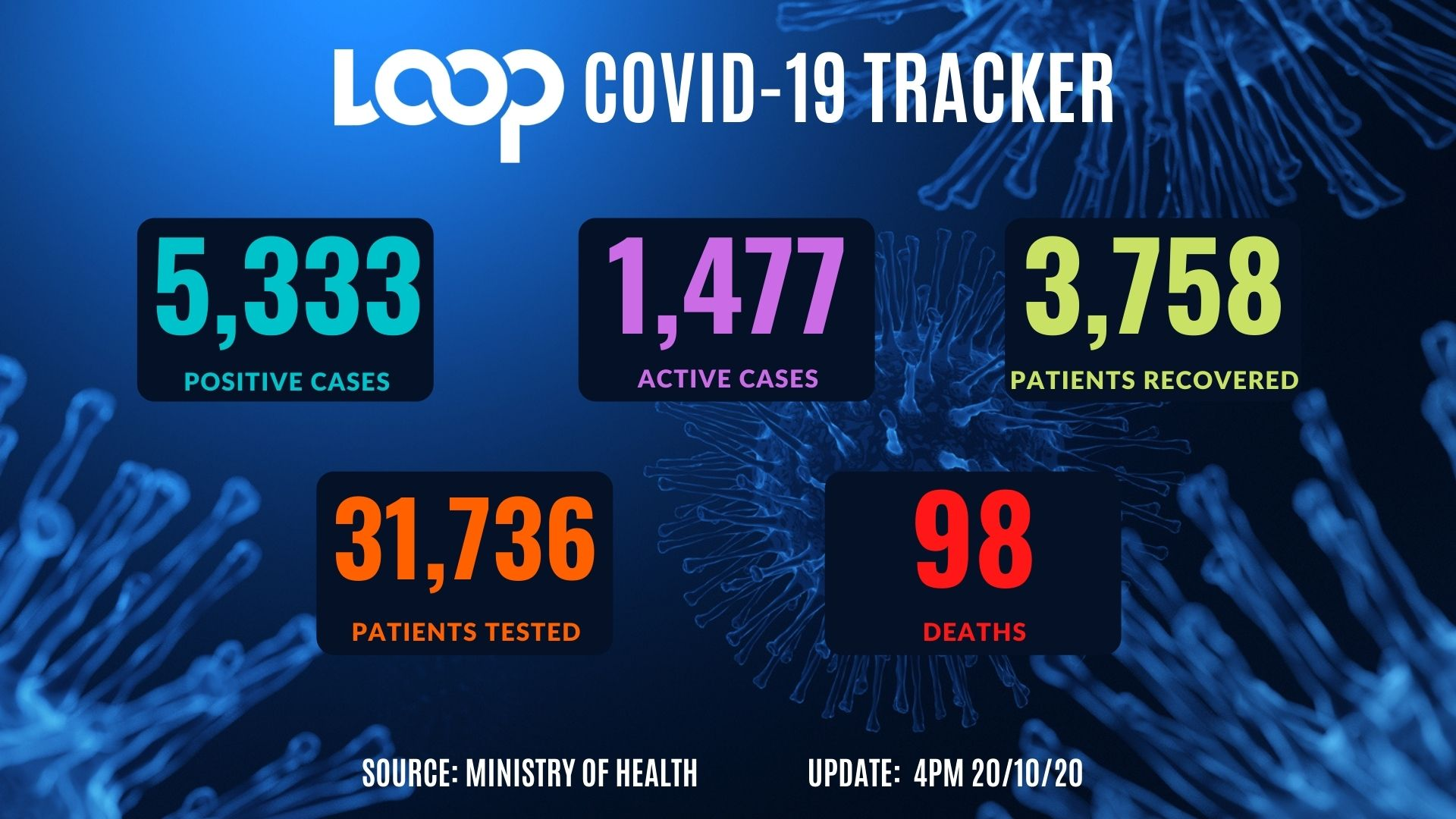 Another COVID-19 death; 35 more positive cases, says Health Ministry