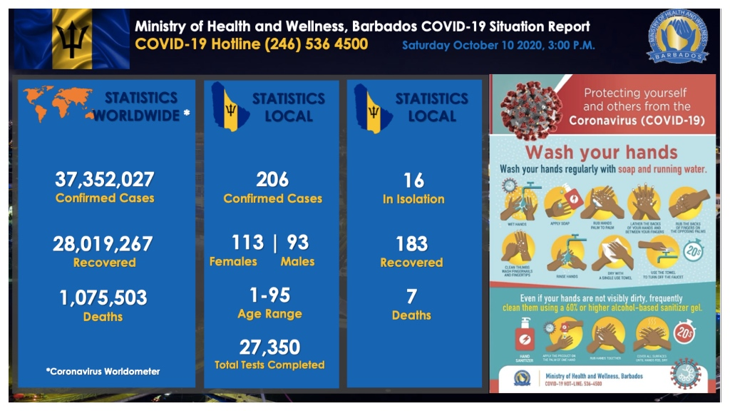 Barbados COVID-19 statistics for October 10