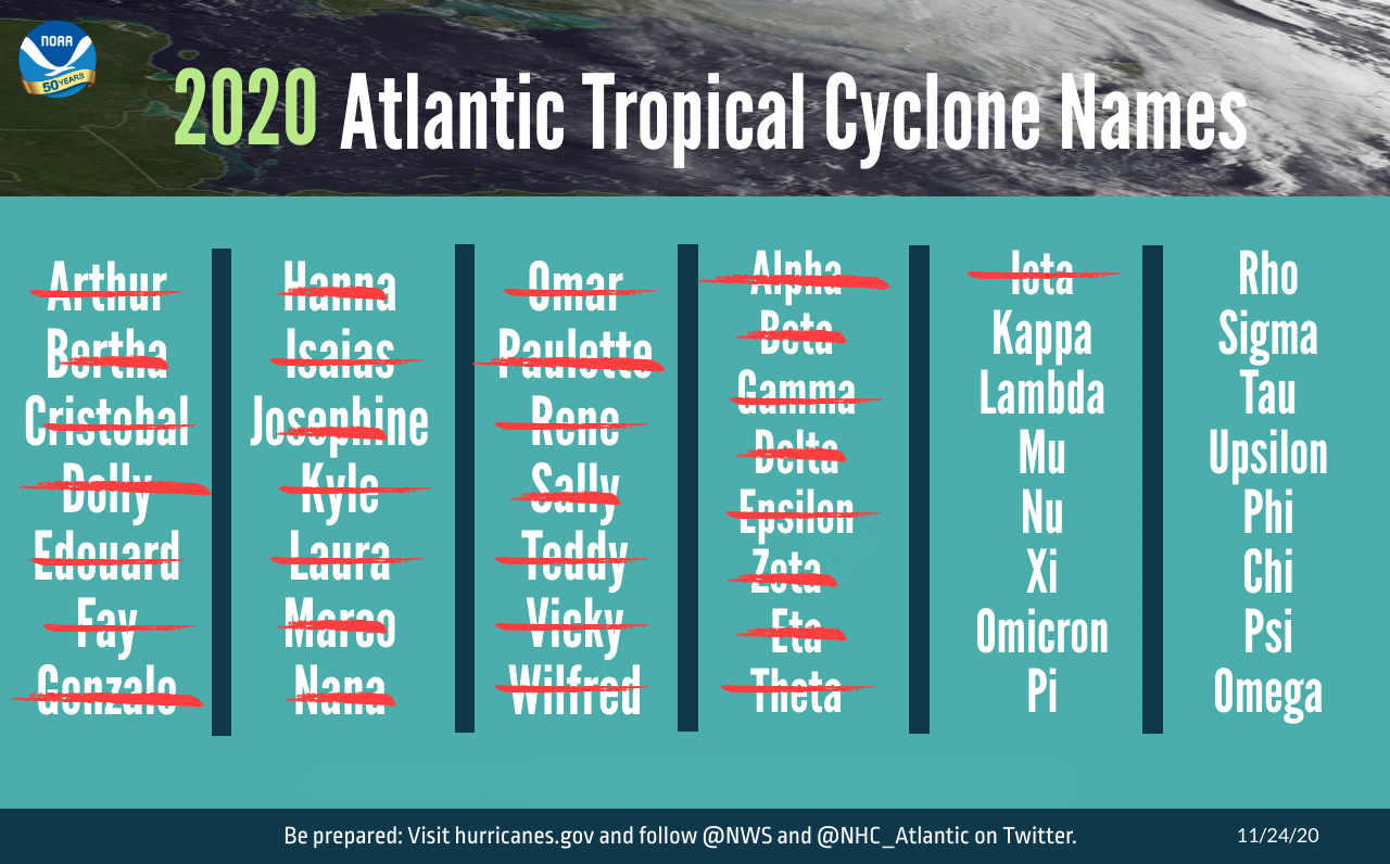 The list of 30 named storms that have occurred during the 2020 Atlantic Hurricane Season as of November 24, 2020. The 2020 season surpassed 2005 as the busiest on record.