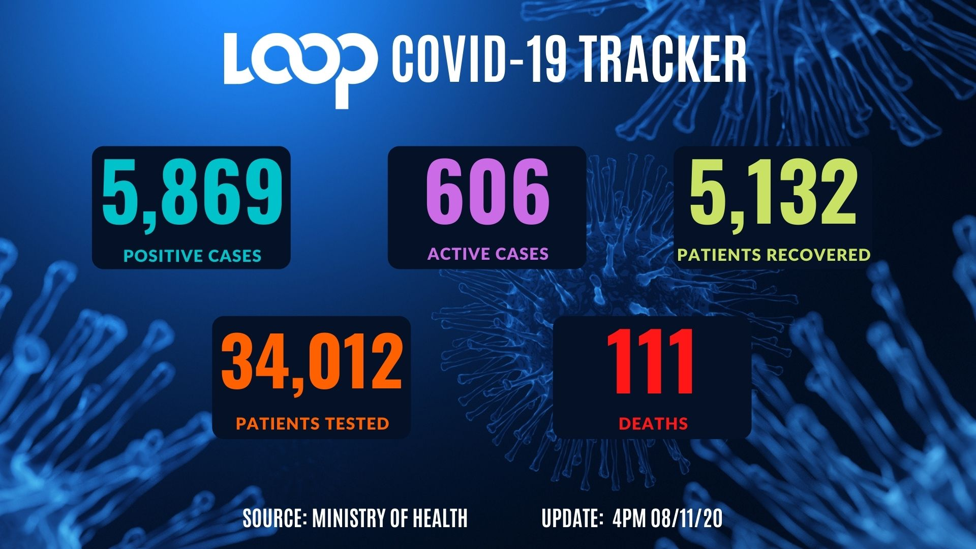 Almost  6,000 New COVID-19 Minnesota Cases Reported Saturday