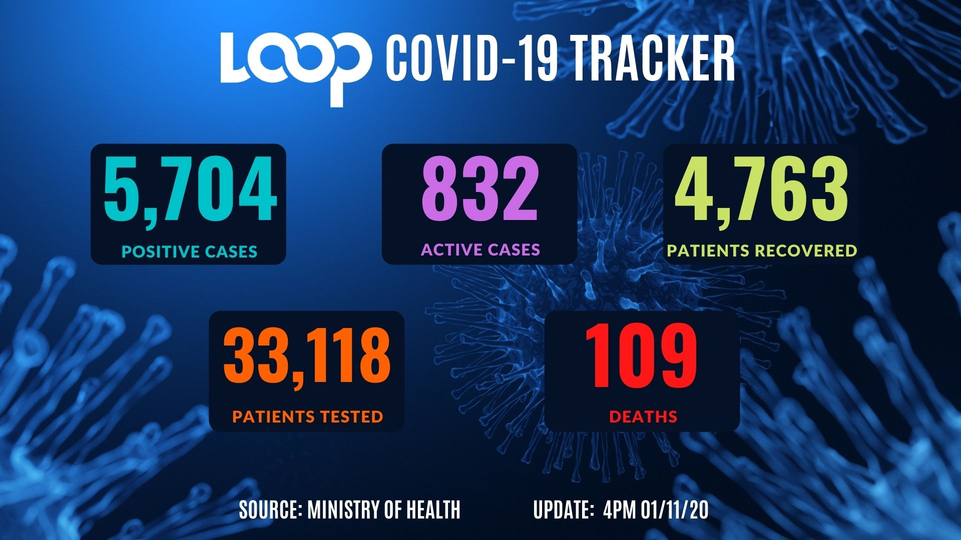 Over 100 New COVID Cases Reported in Rochester Area