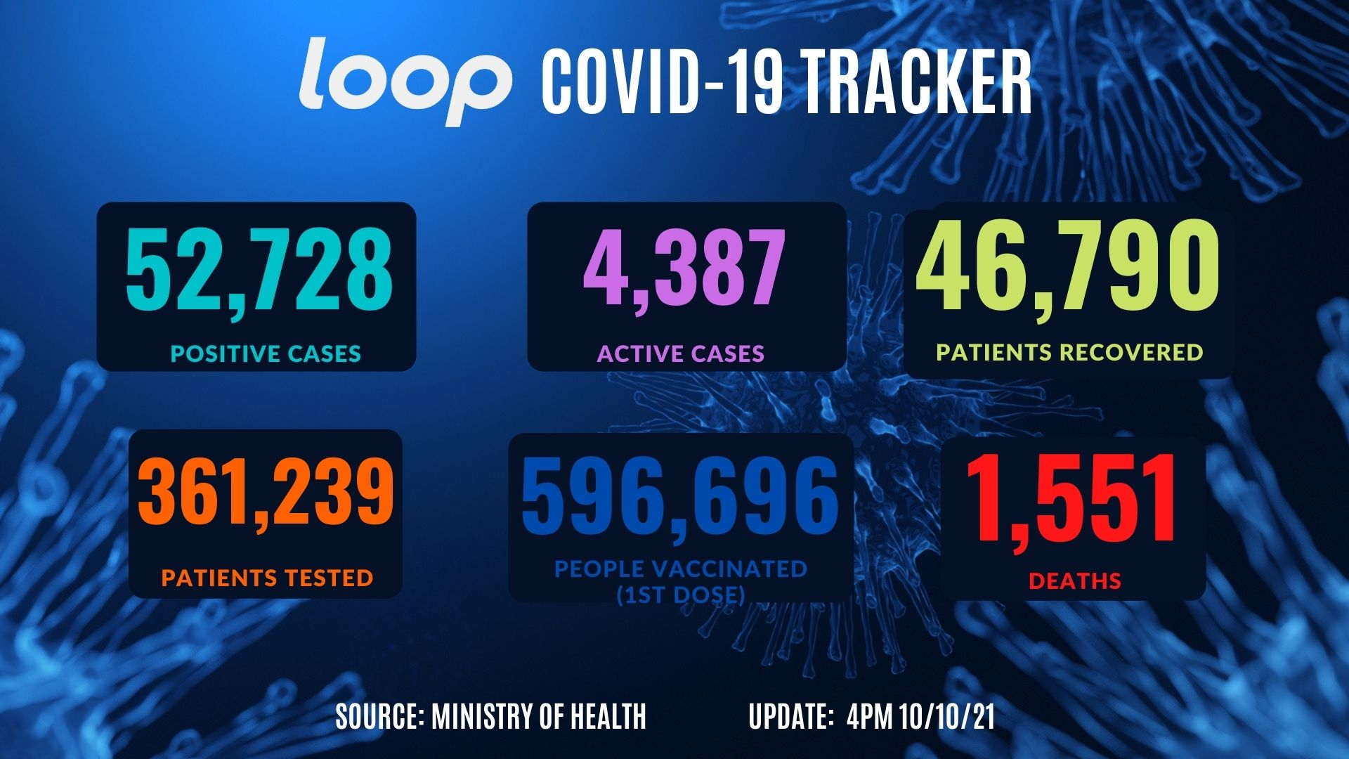 Loop COVID-19 tracker.