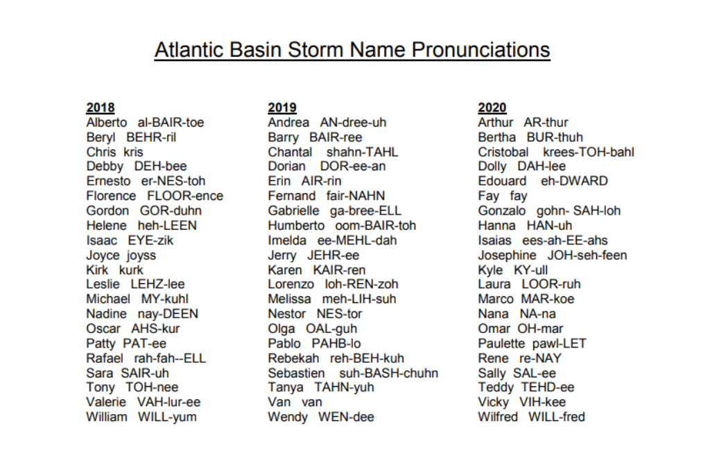 Hurricane Name List 2020.Fay Kyle And Laura Listed As Some Of The Tropical Storms
