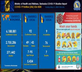 MOHW Barbados COVID-19 Dashboard for May 31, 2020