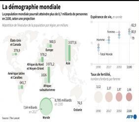 Données sur la population dans le monde en 2100, selon une projection du Lancet